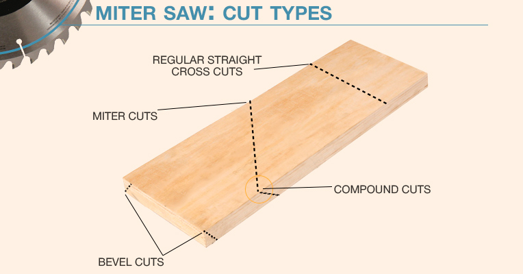 Cut types - a miter saw
