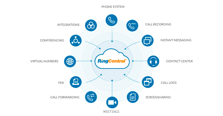 Main features offered by RingCentral