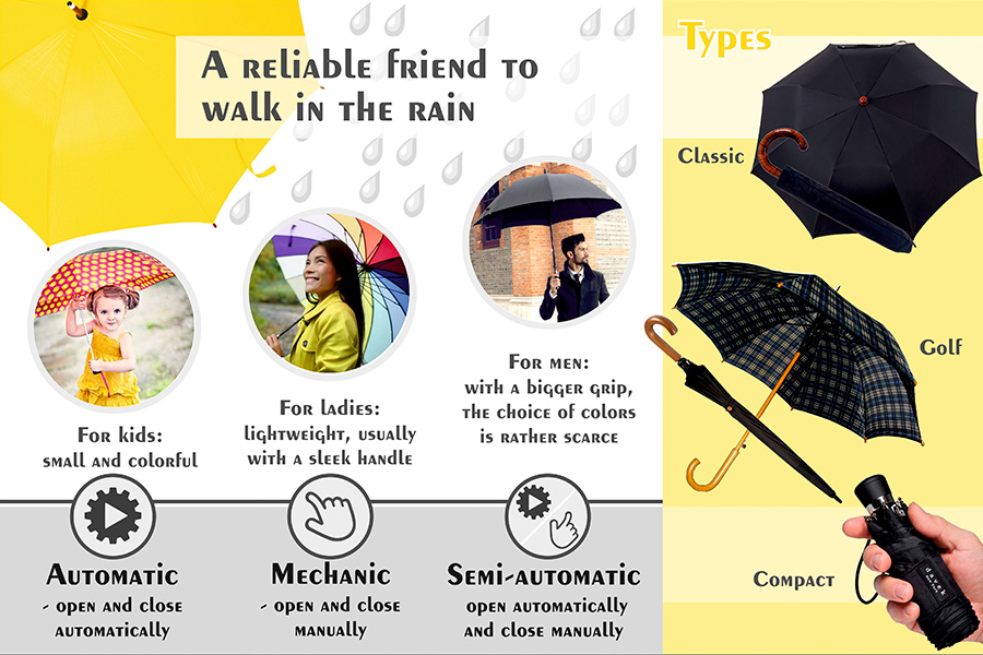 Comparison of Rain Umbrellas to Use in Wind and Rain