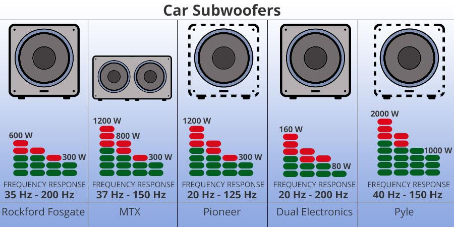 Detailed review of Pyle PLPW15D Subwoofer