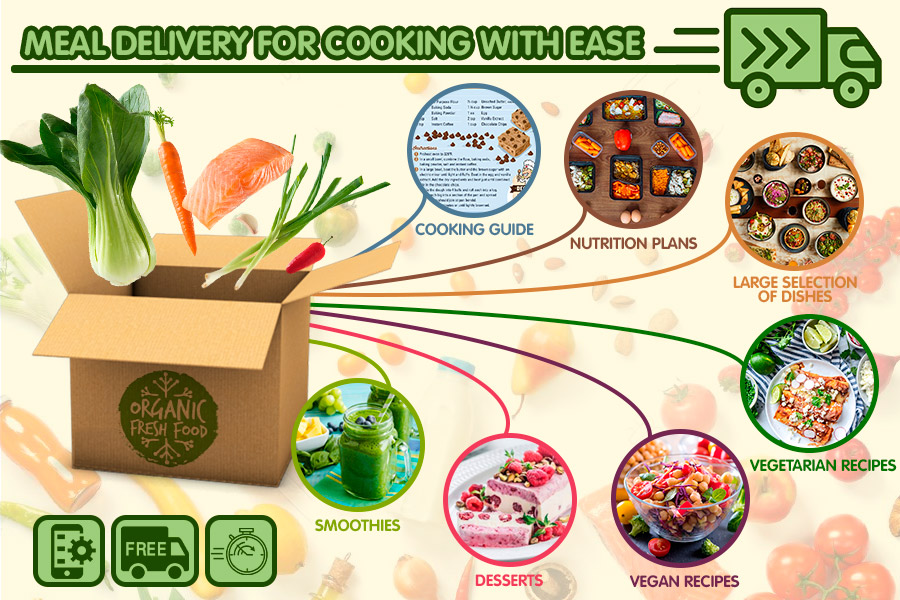 Comparison of Meal Delivery for Cooking With Ease
