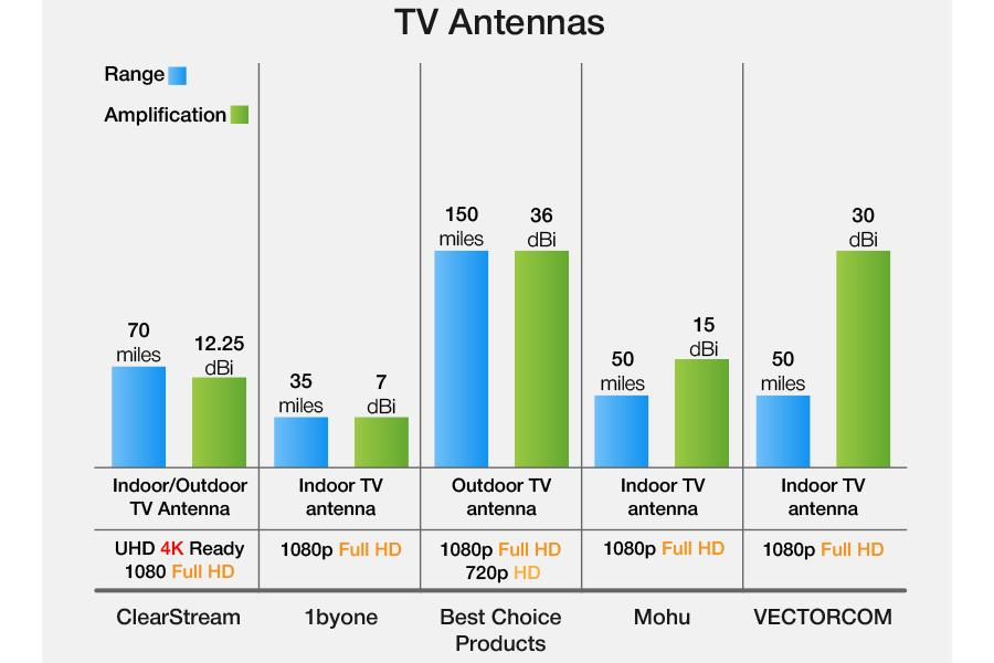 Comparison of TV Antennas