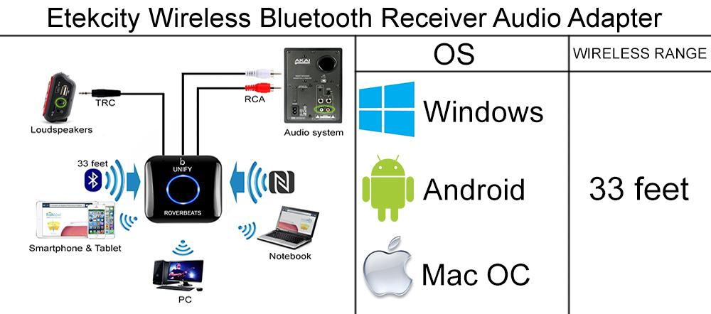 Etekcity Wireless Bluetooth Receiver Audio Adapter application
