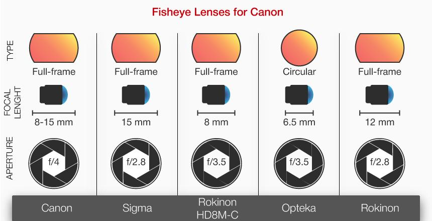 Detailed review of Rokinon 12mm F/2.8 Ultra Wide Fisheye Lens