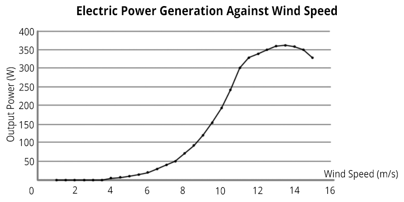 ALEKO WM 450 Wind Generator application