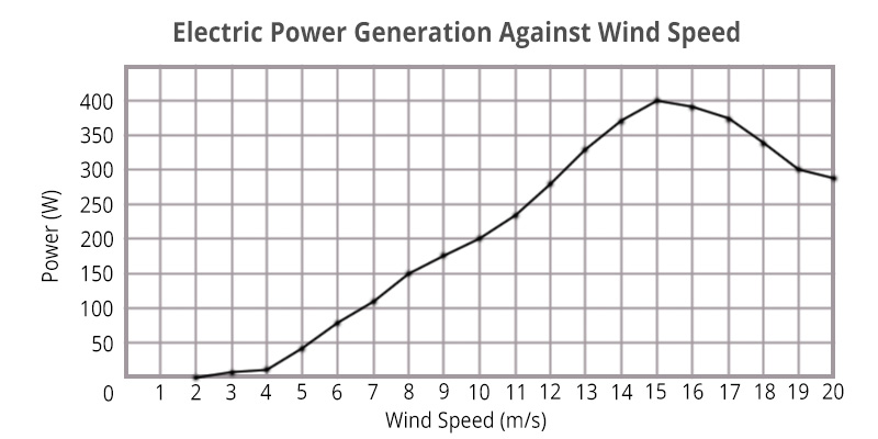 GudCraft WG400X Wind Generator application