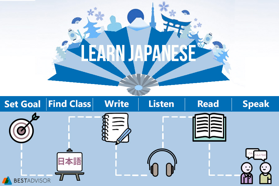 Comparison of Ways to Learn Japanese