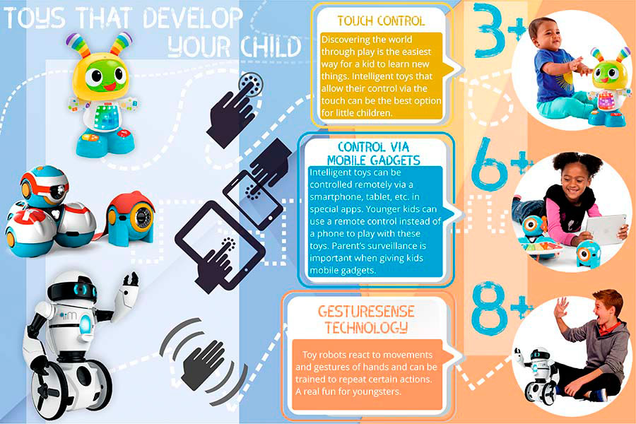 Comparison of Remote Control Robots for Great Fun and Learning Experience!