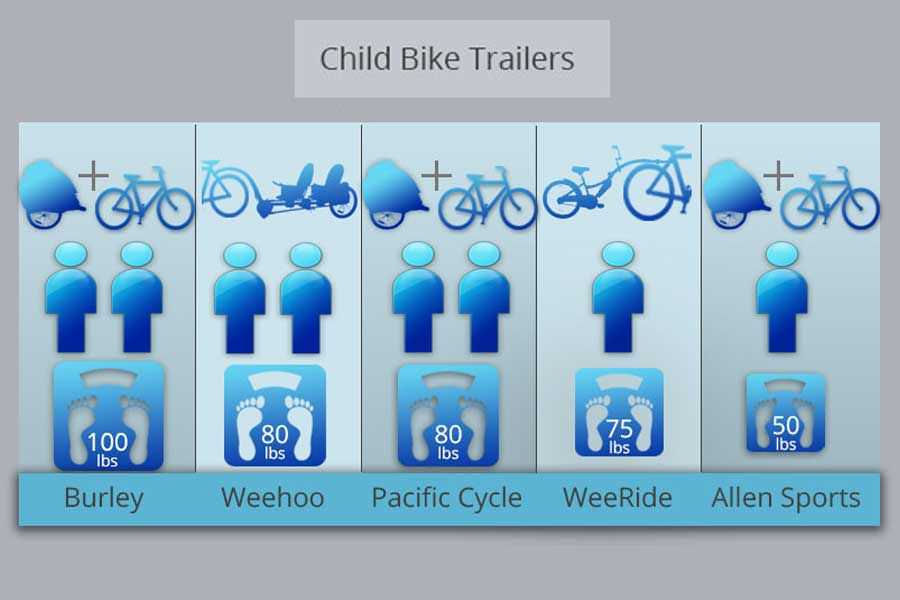 Comparison of Child Bike Trailers