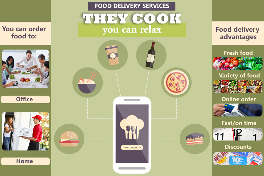 Comparison of Food Delivery Services