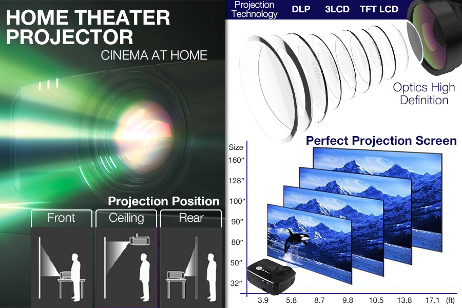 Comparison of  Home Theater Projectors