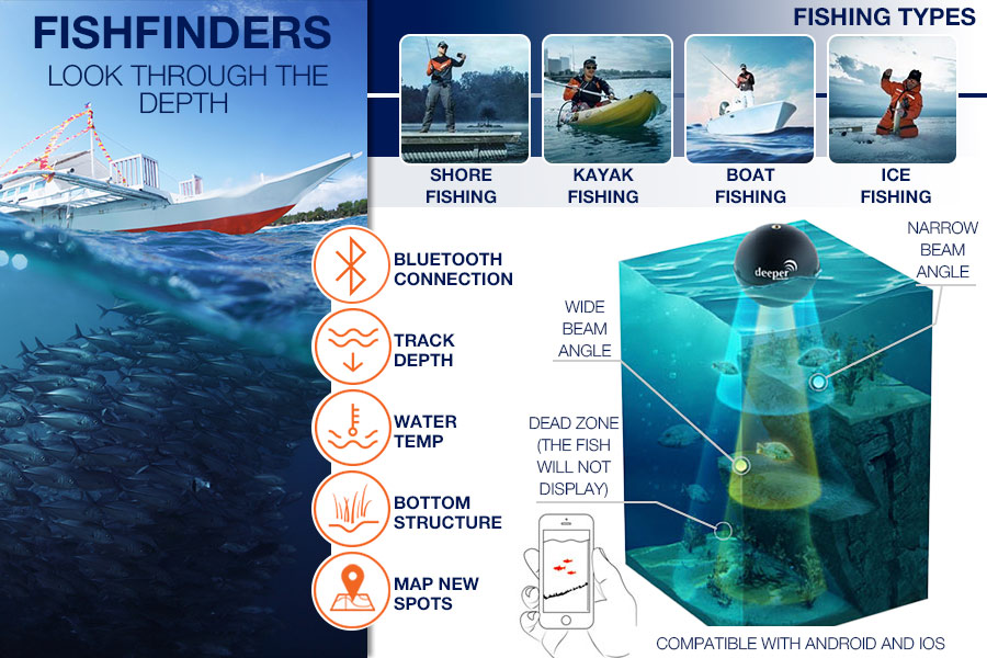 Comparison of Fish Finders to Be the Best Fishermen