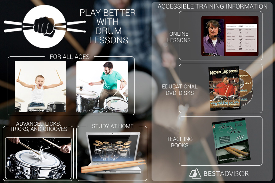 Comparison of Drum Lessons Online