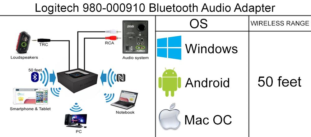 Logitech 980-000910 Bluetooth Audio Adapter application