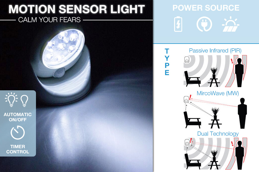 Comparison of Weather-resistant Motion Sensor Lights to Secure Your House at Nighttime