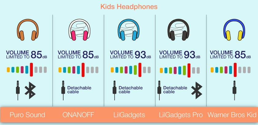 Detailed review of Warner Bros Kid Safe Over the Ear Headphone