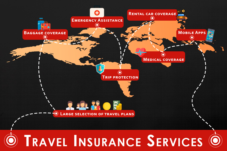 Comparison of Travel Insurance Services