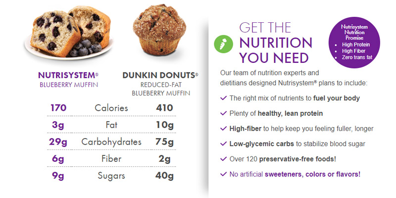 Nutrisystem Online Diet Service in the use