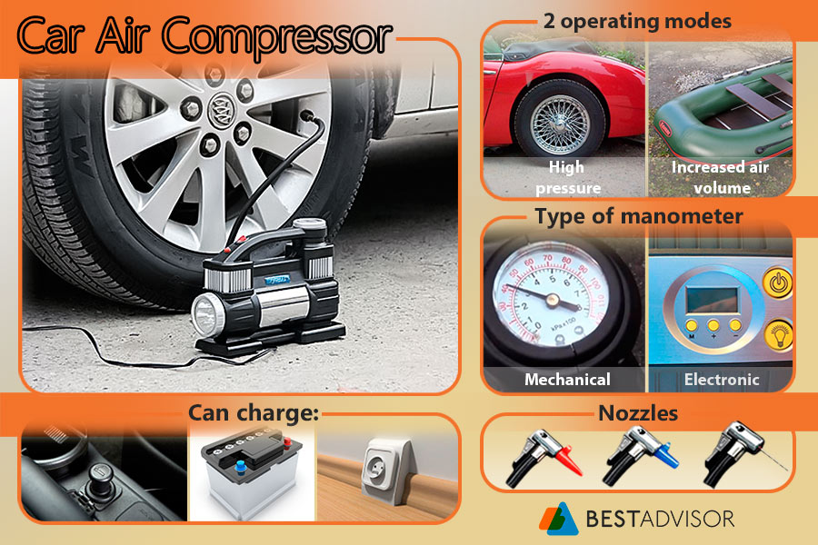Comparison of Car Air Compressors