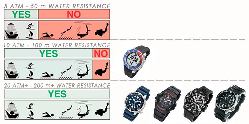 Comparison of Dive Watches