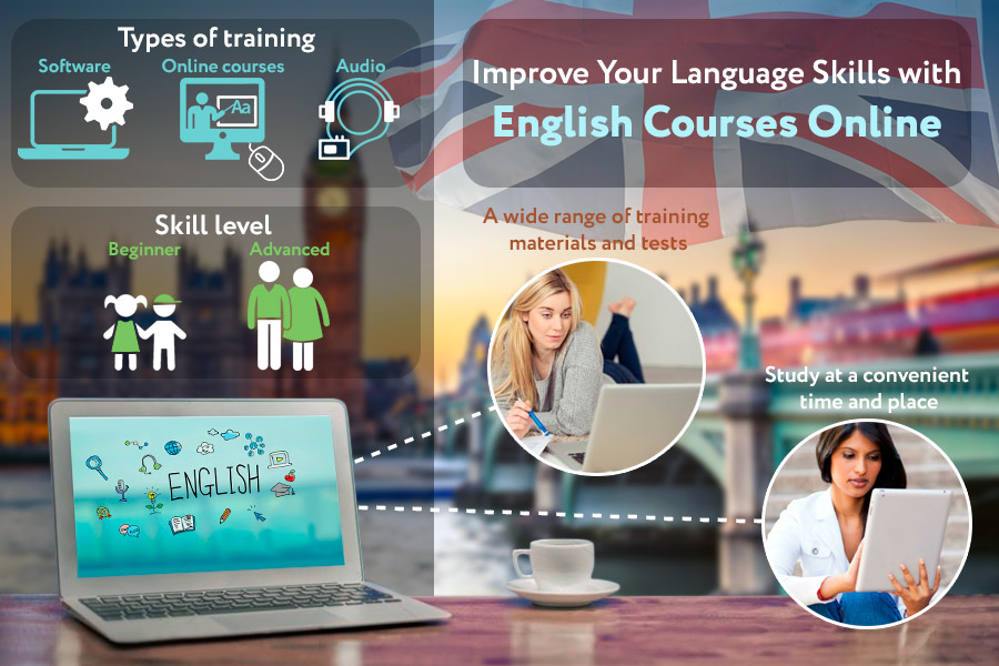 Comparison of English Courses Online