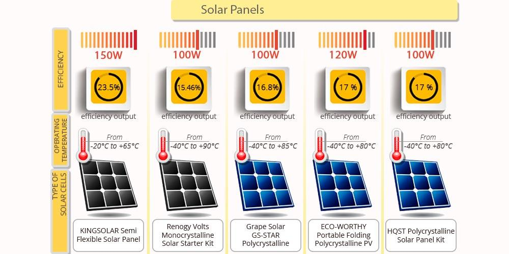 Detailed review of HQST Polycrystalline Solar Panel Kit