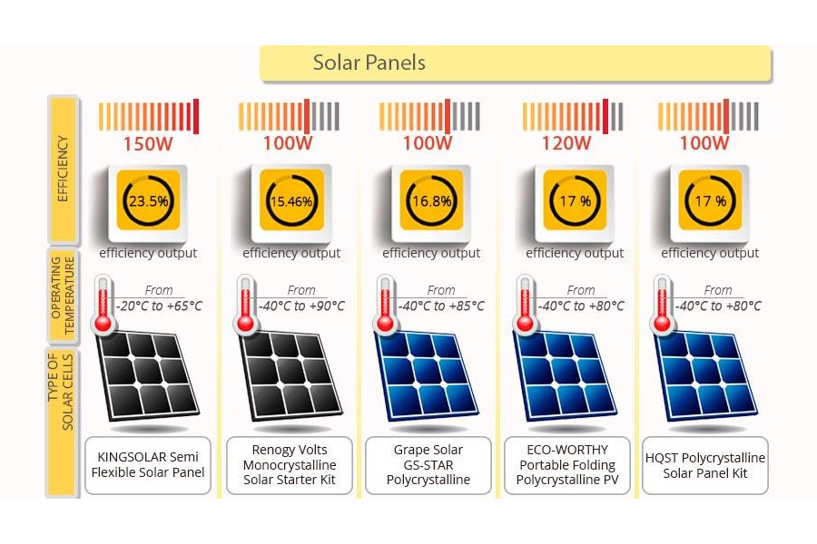 Comparison of Solar Panels