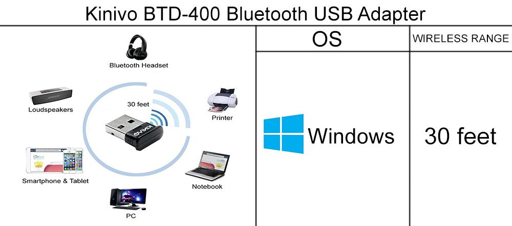 Kinivo BTD-400 Bluetooth USB Adapter application