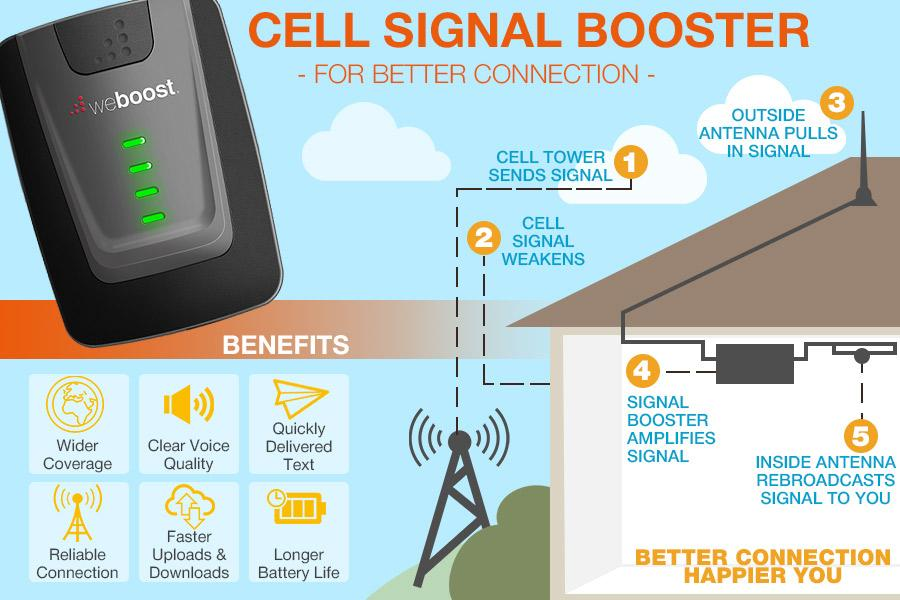 Comparison of Cell Signal Boosters for Home and Office Use
