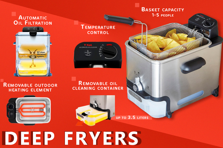 Comparison of Deep Fryers