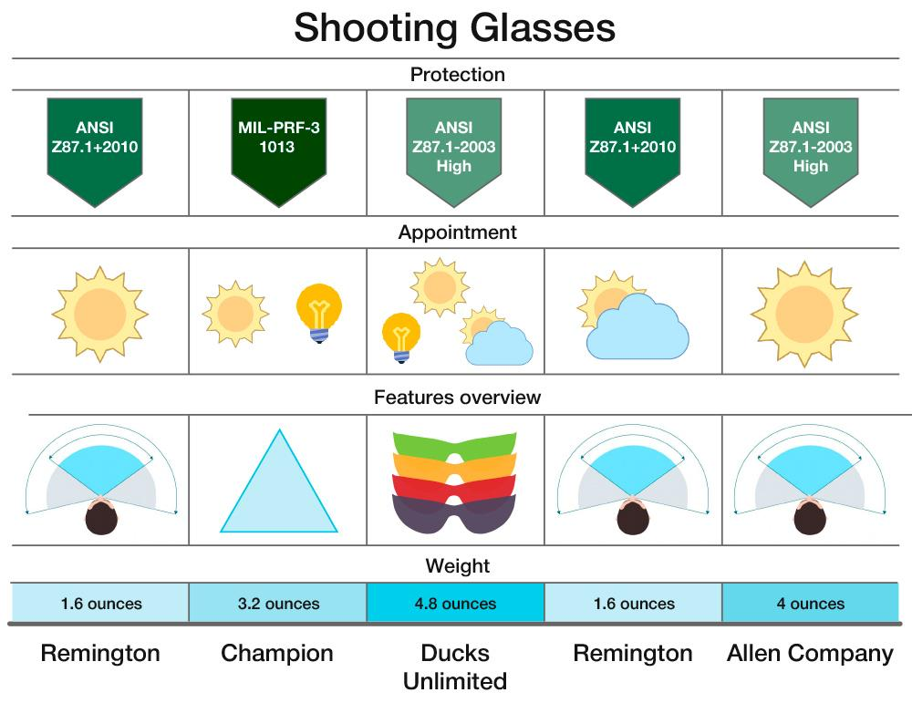 Detailed review of Allen Company Fit-Over Shooting Safety Glasses