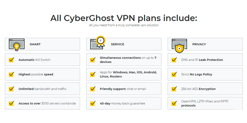 Detailed review of CyberGhost Fast and Secure VPN Service