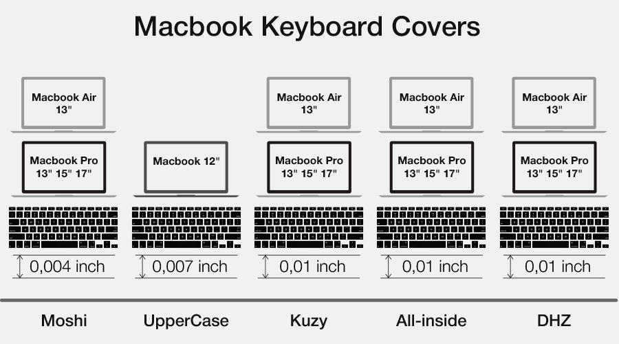Detailed review of DHZ Silicone Ultra Thin Keyboard Cover for MacBook