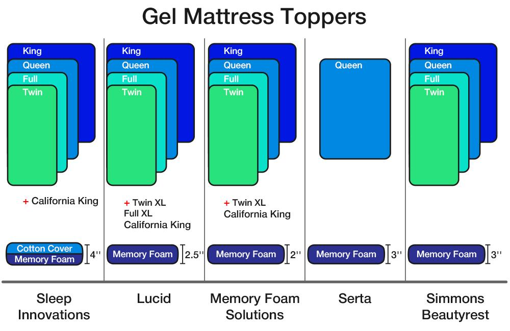 memory gel mattress topper 5 Best Gel Mattress Toppers Reviews of 2018   BestAdvisor.com memory gel mattress topper
