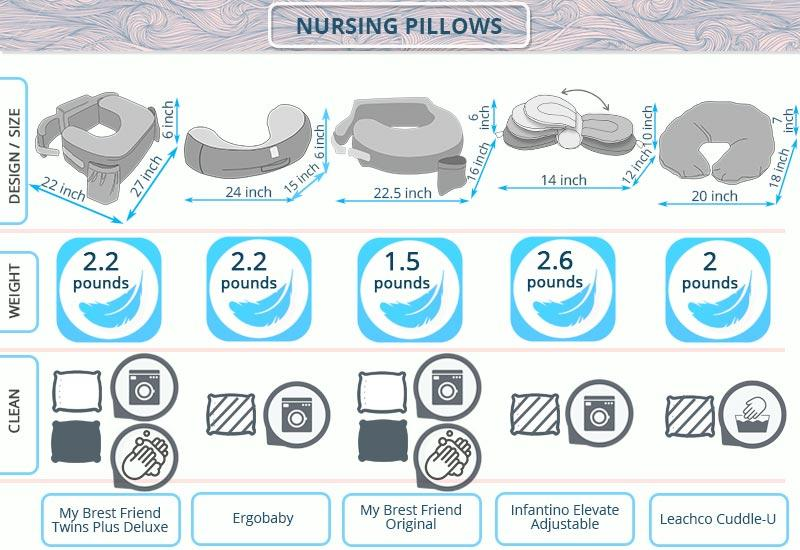 Detailed review of Leachco Cuddle-U Nursing Pillow and More