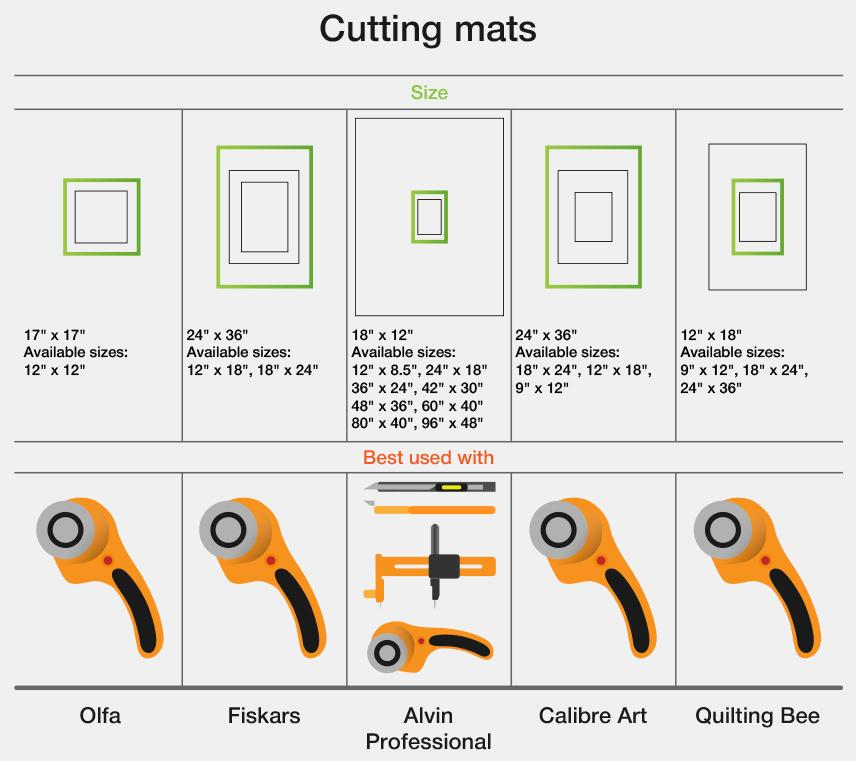 Detailed review of Quilting Bee 2-in-1 Self-Healing Cutting Mat