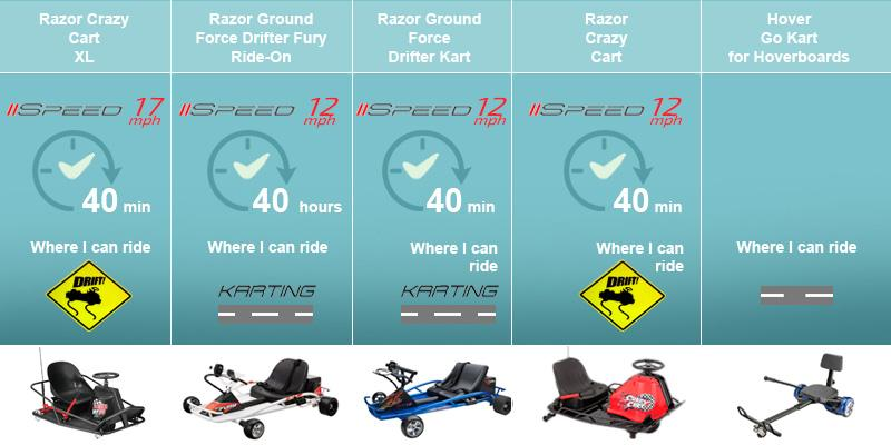 Comparison of Electric Go-Karts