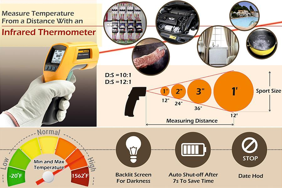 Comparison of Non-contact Laser Infrared Thermometers