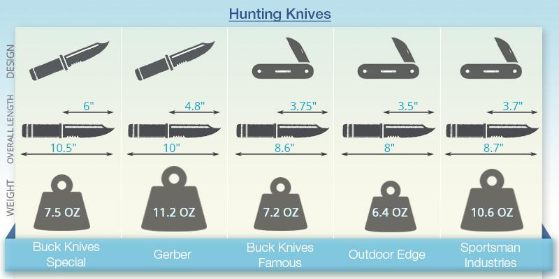 Comparison of Hunting Knives