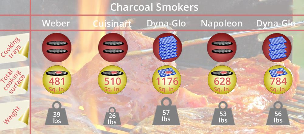 Detailed review of Dyna-Glo 36-Inch Vertical Charcoal Smoker