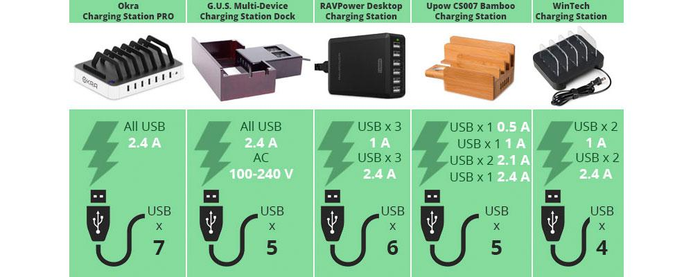 Detailed review of WinTech Charging Station