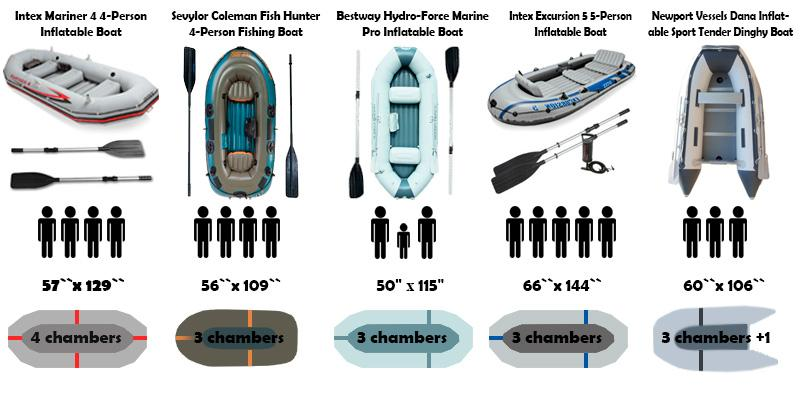Bestway hydro force marine pro inflatable boat reviews for Bestway vs intex