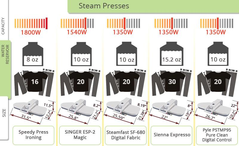 Detailed review of Pyle PSTMP95 Pure Clean Digital Control Steam Press