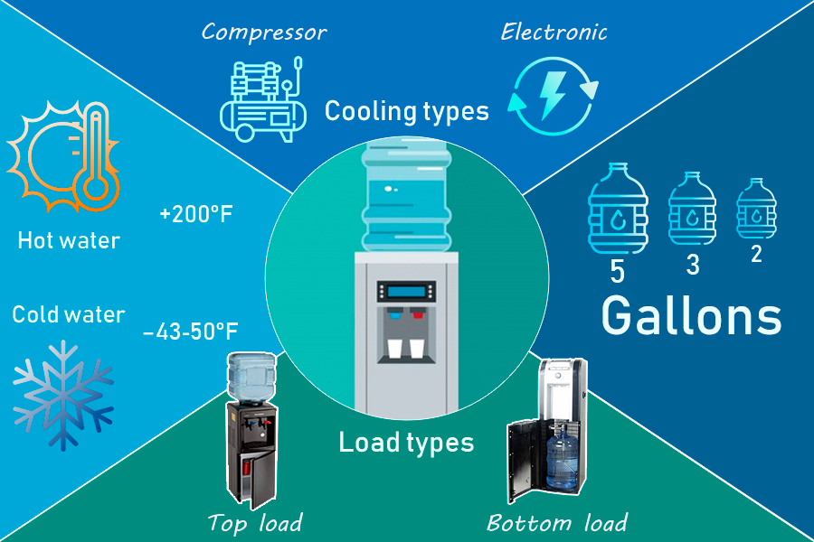 Comparison of Water Coolers