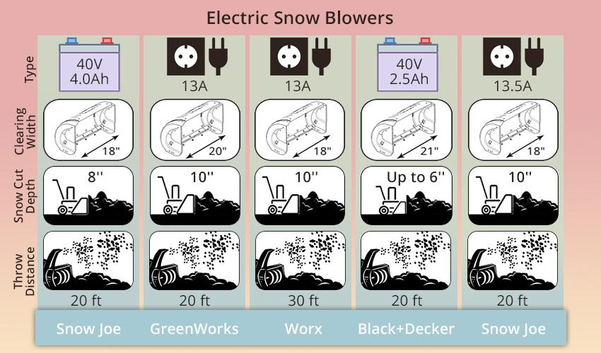 Detailed review of Snow Joe Ultra SJ621 Electric Snow Thrower