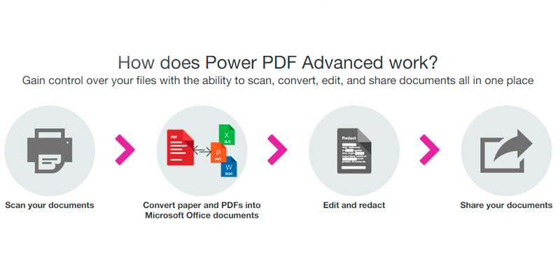 Detailed review of Nuance Power PDF Advanced, v.3