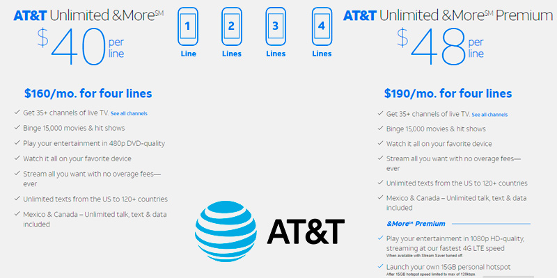 Detailed review of AT&T Cell Phone Plans: Our Unlimited Gives You More Than Ever