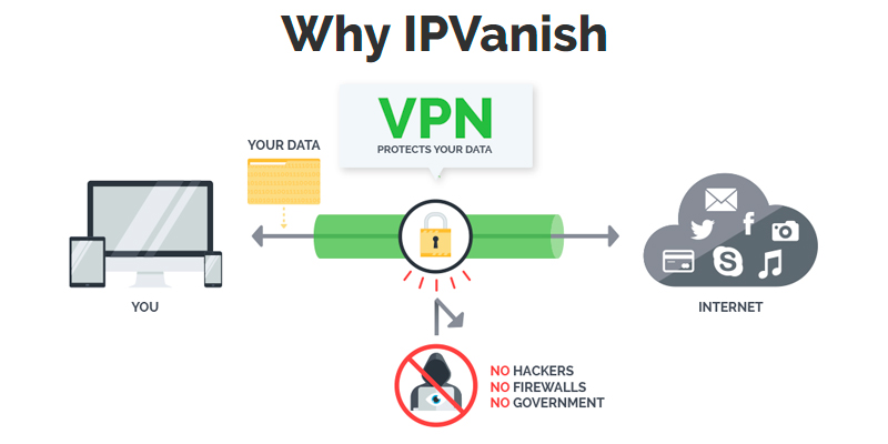IPVanish VPN Service Provider with Fast, Secure VPN Access in the use