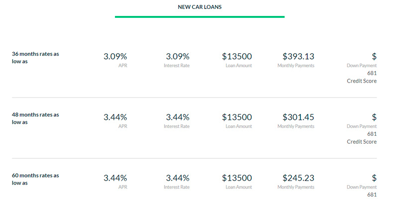 LendingTree Auto Loan in the use