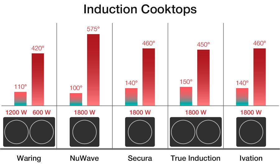 Detailed review of Ivation 1800-Watt Portable Induction Cooktop Burner